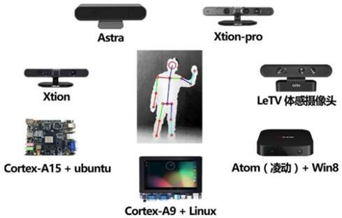基于3D视觉系统的各种体感游戏设备