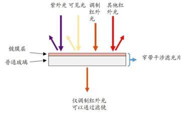 3D视觉系统中的窄带滤光片原理