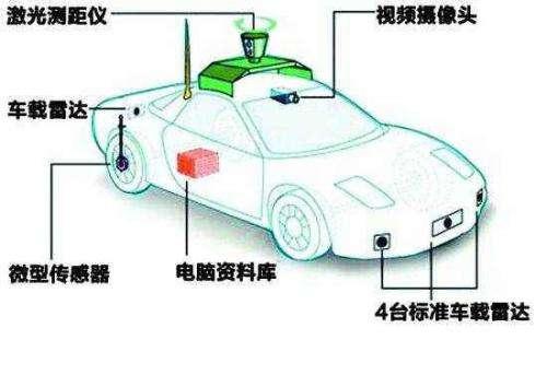 人工智能助力无人驾驶