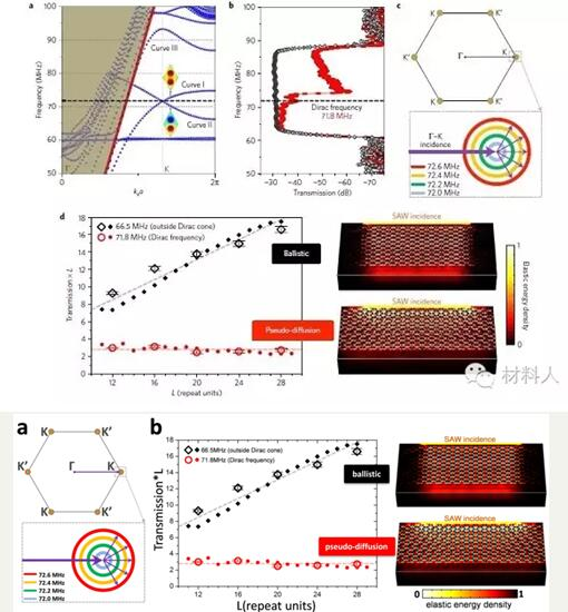 在蜂窝晶格的布里渊区顶点位置,表面声子发生能量简并,并具有满足狄拉克方程描述的线性色散关系