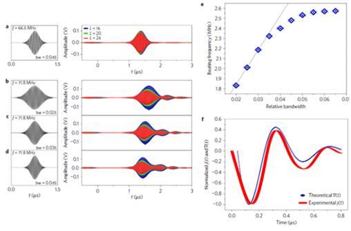 表面声波的时域透射信号