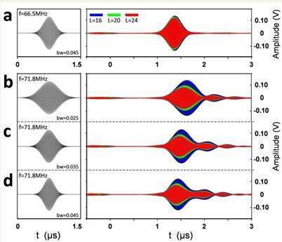 偏离狄拉克频率的声表面波高斯脉冲的时域透射信号