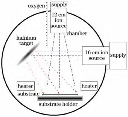 离子束溅射沉积实验装置示意图