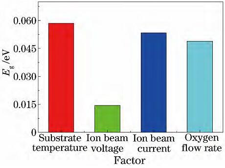 氧化铪薄膜禁带宽度的极差分布