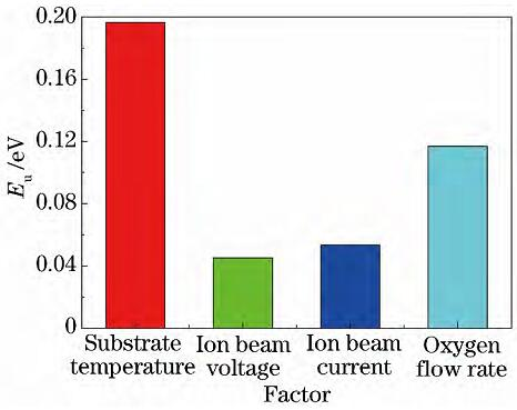 氧化铪薄膜Urbach带尾宽度的极差分布