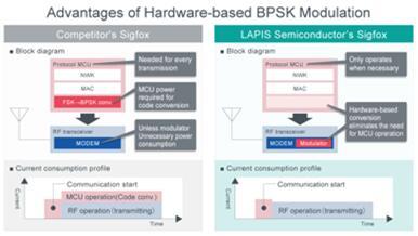 BPSK调制硬件化的优势