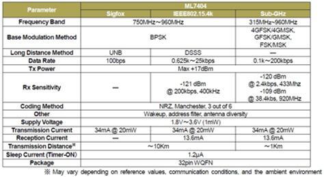 """双模无线通信LSI""""ML7404""""参数"""