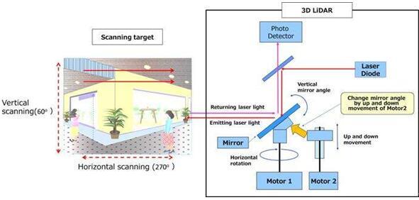 松下3D LiDAR激光扫描系统的结构图