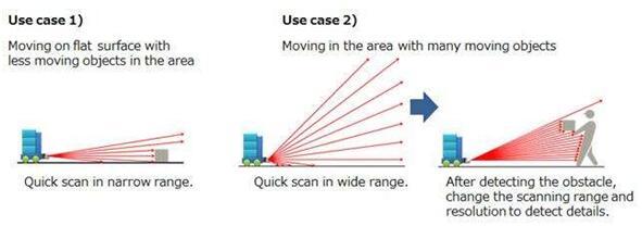 松下3D LiDAR激光扫描案例