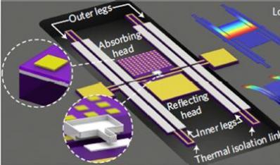 美国东北大学研发出零功耗红外探测器:为物联网应用而生