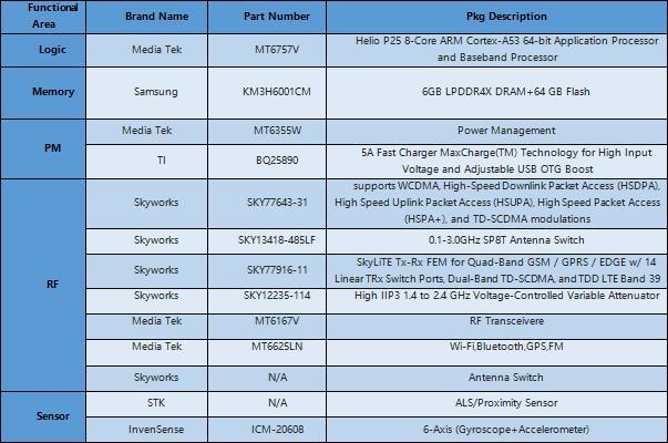 金立S10主板上使用的Logic、Memory、PM、RF和MEMS芯片
