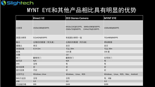 MYNT EYE双目惯导摄像头及其视觉算法的技术优势分析