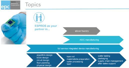ESPROS公司的业务合作项目