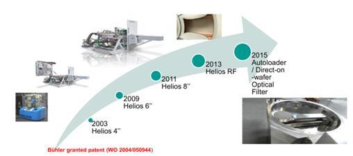 HELIOS800系列发展历史