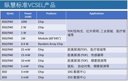 纵慧光电的VCSEL产品列表
