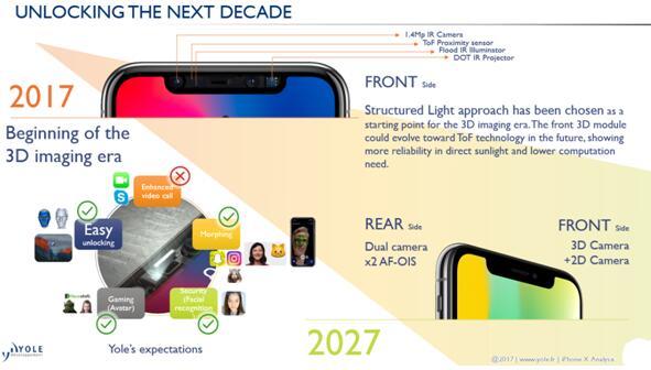iPhone X的3D传感应用