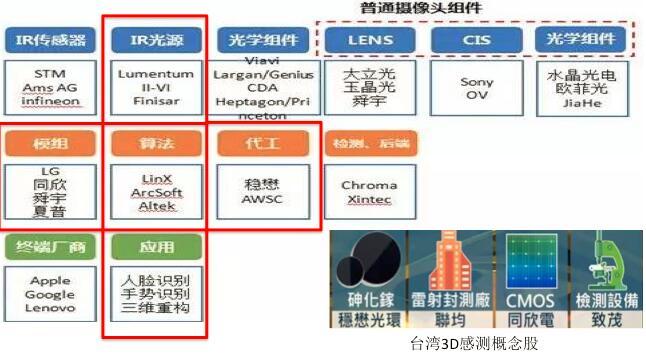 3D传感产业链的苹果概念股,其中框上红色外框的是VCSEL相关产业