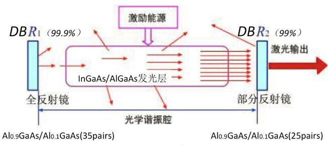 激光二级管发射激光的原理示意图