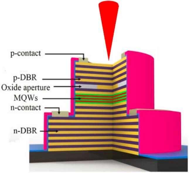 vcsel的外延与芯片结构示意图