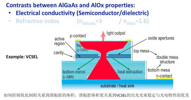 外延与氧化工艺是VCSEL良率与光电特性好坏的关键