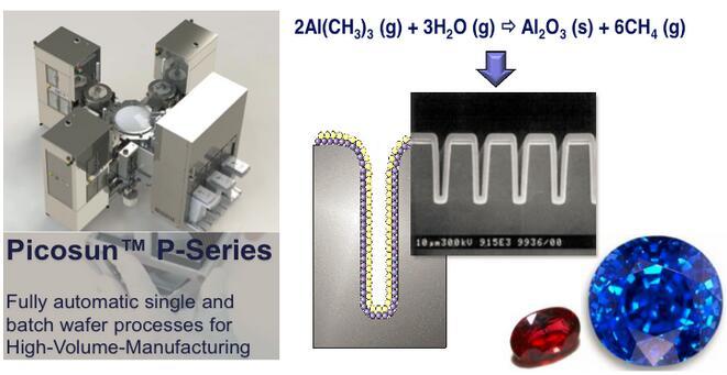 芬兰Picosun派克森公司推出的ALD原子层沉积技术的设备,可以让VCSEL的器件更稳定