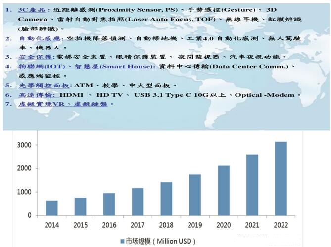 VCSEL的应用与未来市场趋势