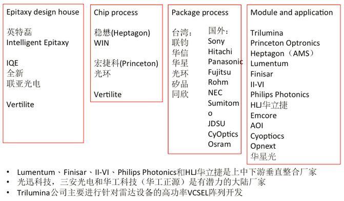 VCSEL的产业链分工示意图
