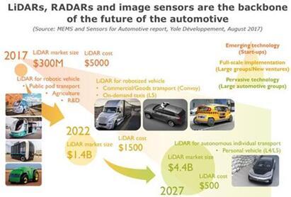 Yole对激光雷达、雷达以及图像传感器市场的预测