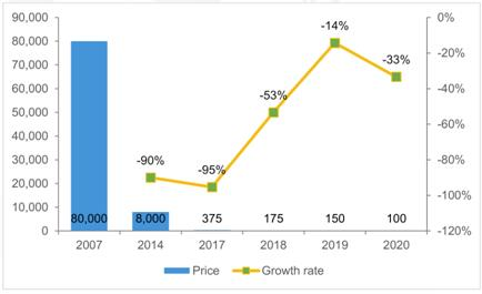 LiDAR设备价格预测