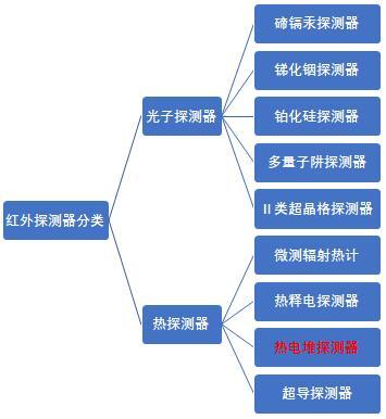 红外探测器的具体分类