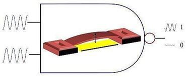 振动式MEMS机械开关,可以输出0或1信号