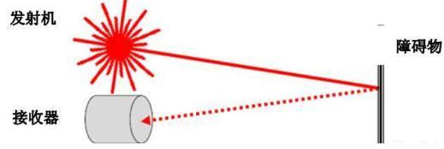 LiDAR工作原理图