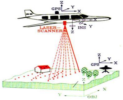 机载地形测绘示意图