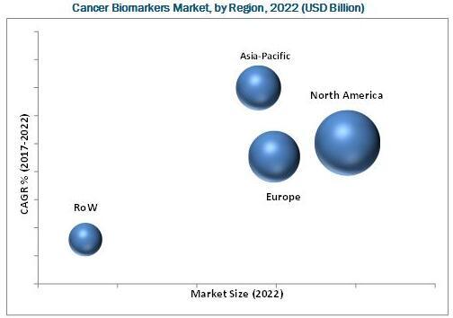 2022年全球癌症生物标志物市场(按地区细分)