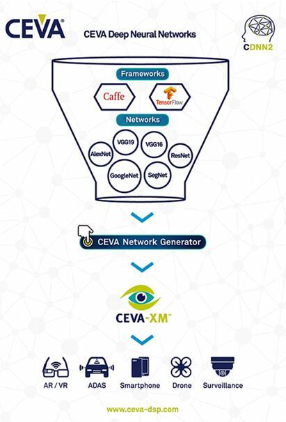 CEVA和LG宣布就智能3D视觉解决方案展开合作