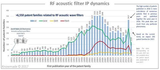 RF声波滤波器专利申请动态
