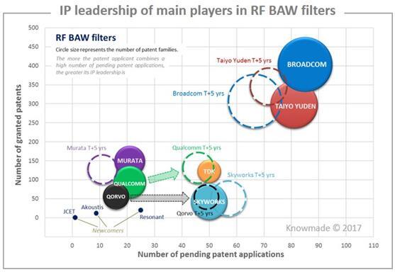 RF BAW滤波器主要厂商的专利领先优势