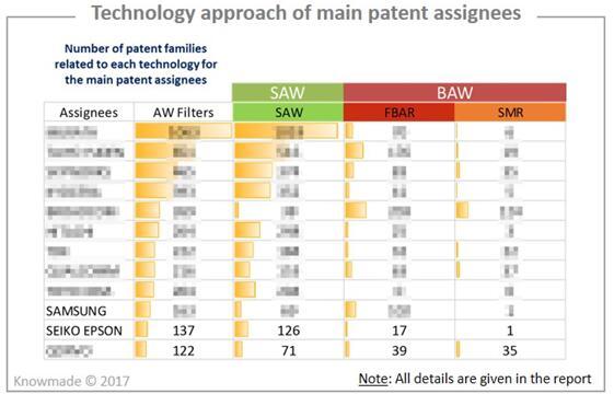 主要专利申请人的技术方案