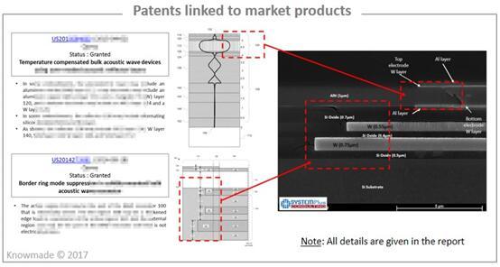 专利与市场商业化产品的对比分析