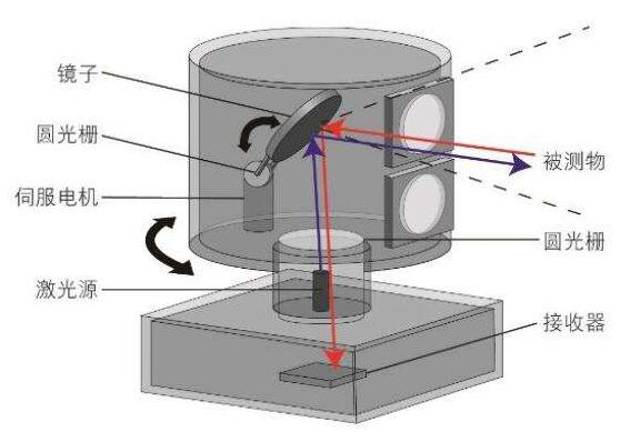 机械式LiDAR主要构成要素