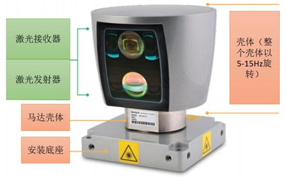 Velodyne生产的第一代机械式LiDAR(HDL-64E)结构示意图