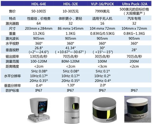 Velodyne公司现有产品及主要参数
