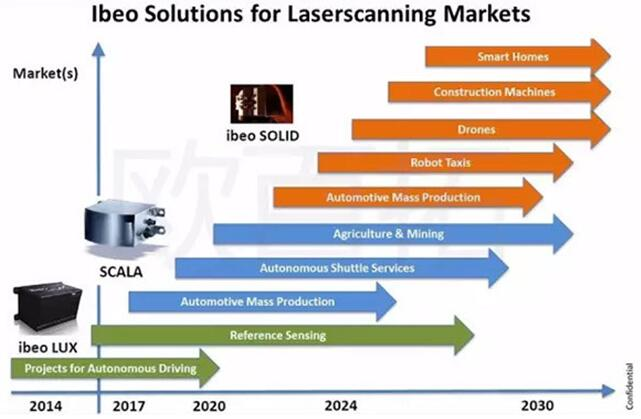 ibeo公司的激光扫描市场的技术路线图,预计在2022年推出成熟的固态LiDAR