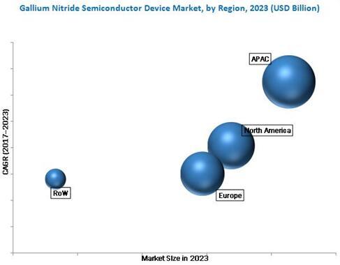 2023年全球氮化镓半导体器件市场