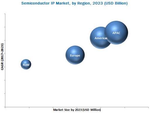 2023年半导体IP市场预测