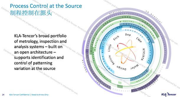 随着工艺更加复杂化,制程控制在整个制程中非常关键