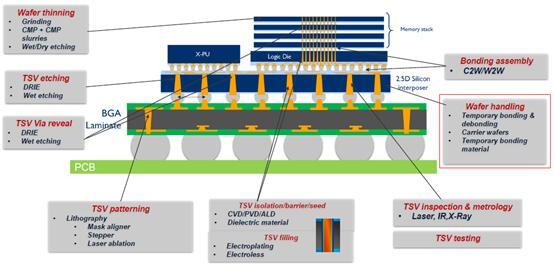 TSV制造流程中不可或缺的临时键合/解键合工艺