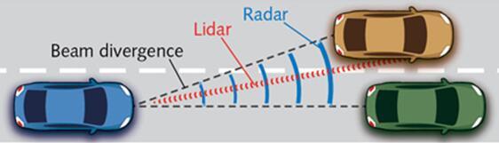 光束发散角取决于发射天线(雷达)或透镜(LiDAR)的孔径和波长的比值