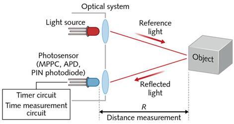 飞行时间(ToF)LiDAR基本设置的详解