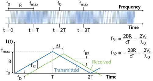在chirped 雷达中,通过电子测量 fB1 和fB2 ,可以确定反射物体的距离和它的径向速度